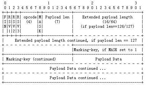 WebSocket数据包协议详解